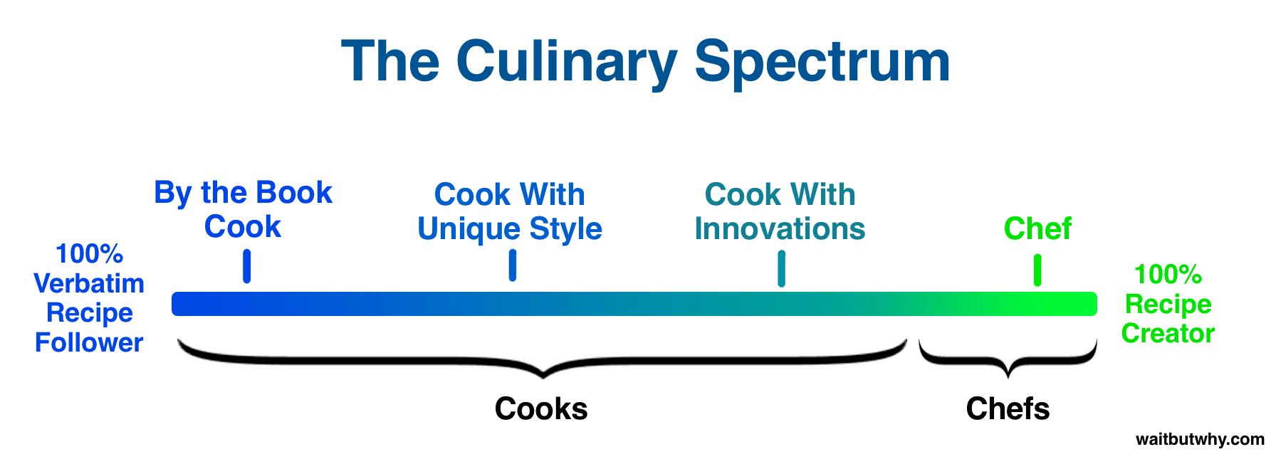 chef-cook-spectrum2
