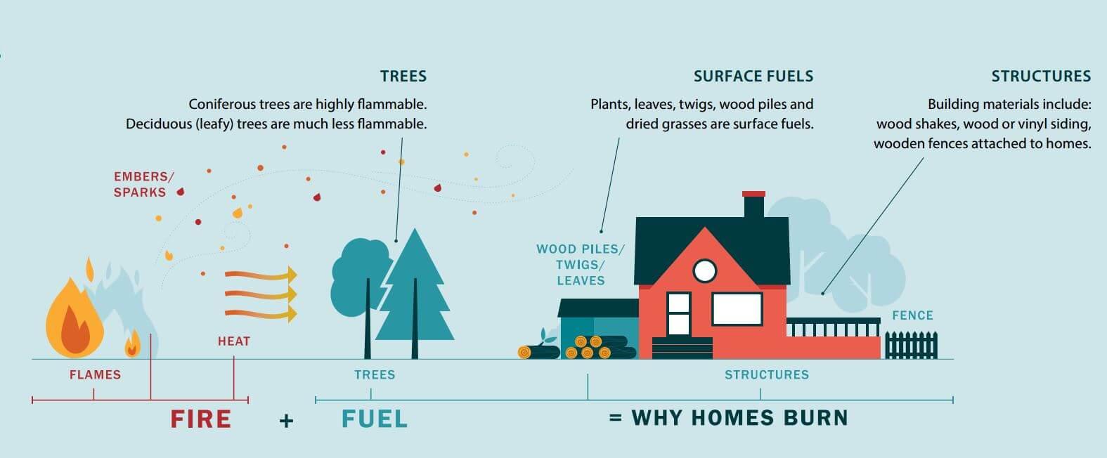 FireSmart Home Design